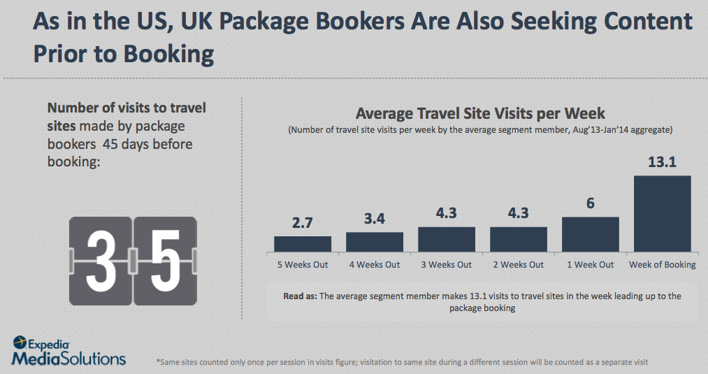 Traveler Purchase Path in the UK