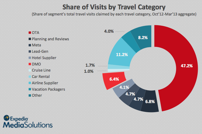 Share of Visits by Travel Category, US consumers