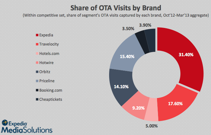 Share of OTA Visits by Brand, US consumers