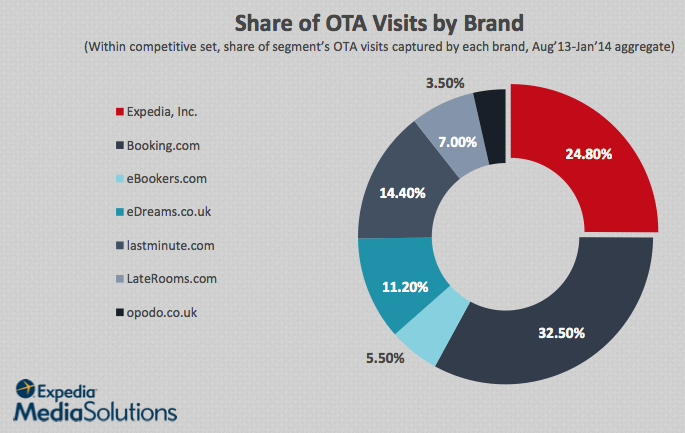 Share of OTA Visits by Brand, UK consumers
