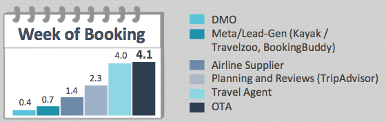 Average Visits per Travel Categories within the week of booking, UK consumers