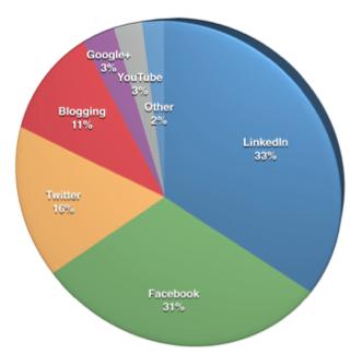 Comment les marketers B2B utilisent les médias sociaux.