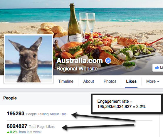 How to calculate a Facebook Page's engagement rate