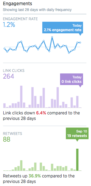 Example of engagement rate, as reported by Twitter