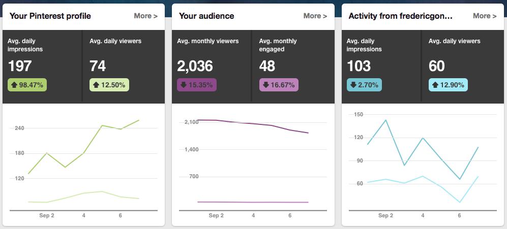 Example of Pinterest Analytics report