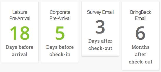 Exemple de cycle d'envoi d'automatisé de courriels en hôtellerie