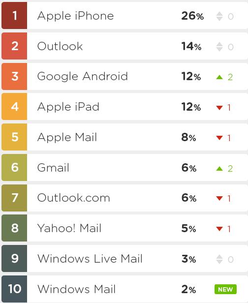 Top 10 des fournisseurs de courriels les plus populaires en Amérique du Nord en 2013