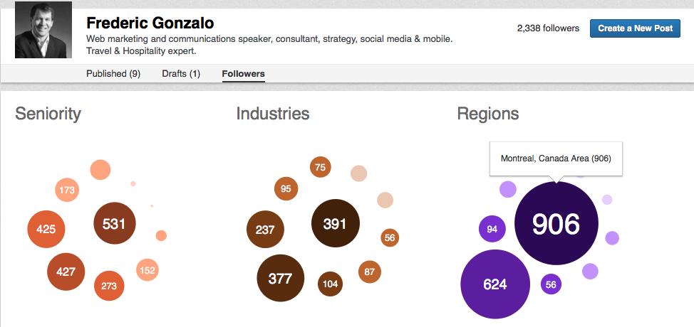 Segmentation of Linkedin Followers