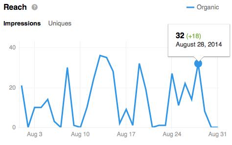 Linkedin Company Page Reach