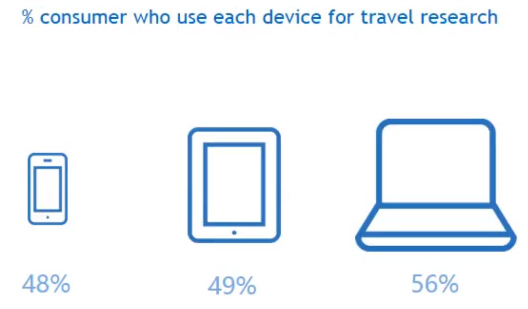 % consommateurs utilisant différents appareils lors de recherche liée au voyage device for travel research