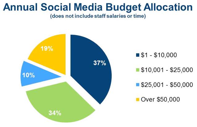 Annual Social Media Budget Allocation. Source: DMAI