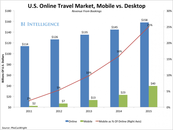 US Online Travel Market, Mobile vs Desktop. Source: PhoCusWright