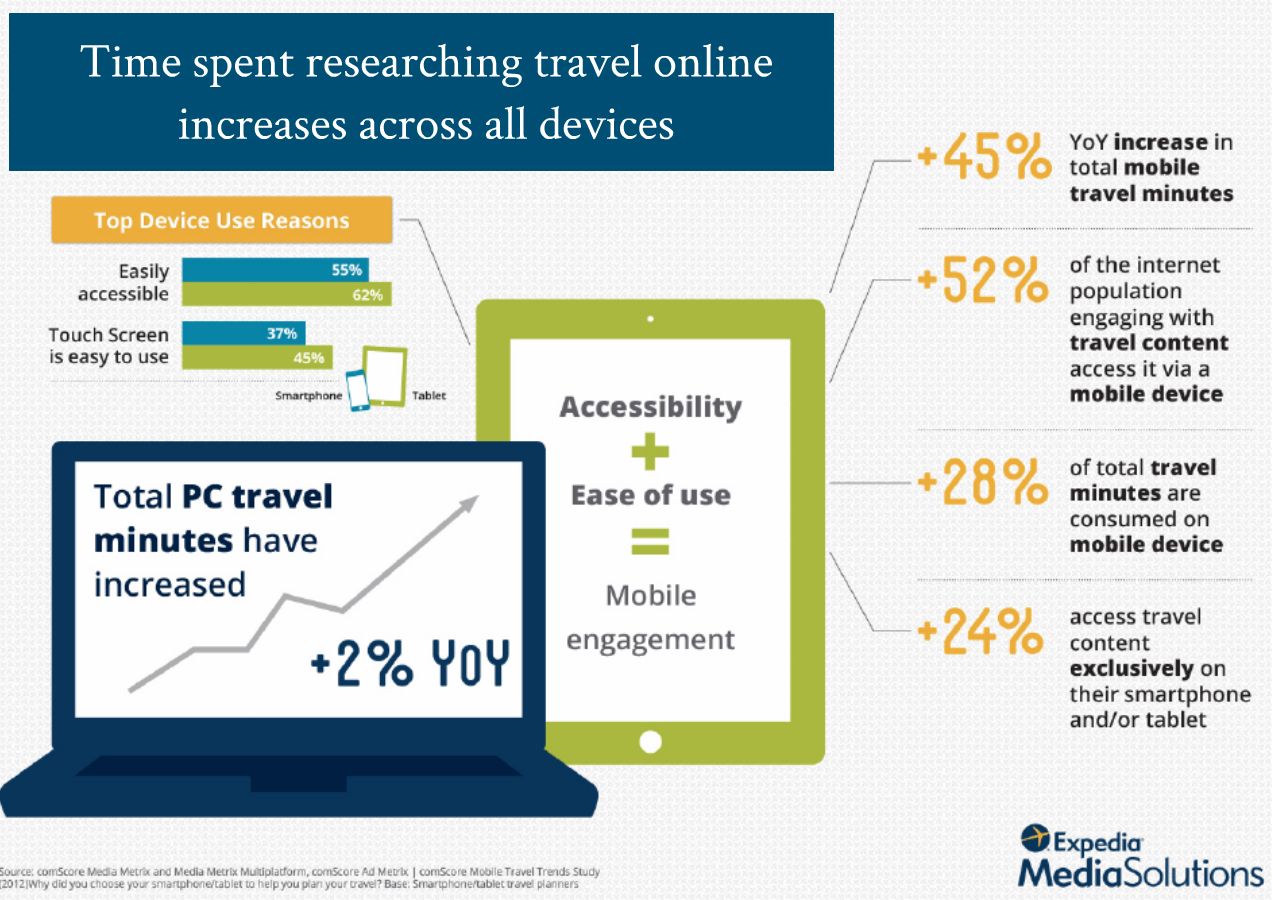 Time Spent Researching Travel Online is Increasing Across All Devices