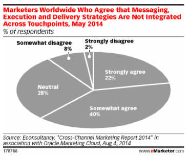 Messaging, Execution and Delivery Strategies Not Integrated Across Touchpoints..