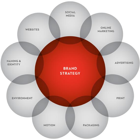 360 degree marketing