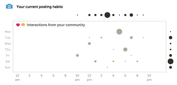 Exemple d'indicateur de performance sur Iconosquare
