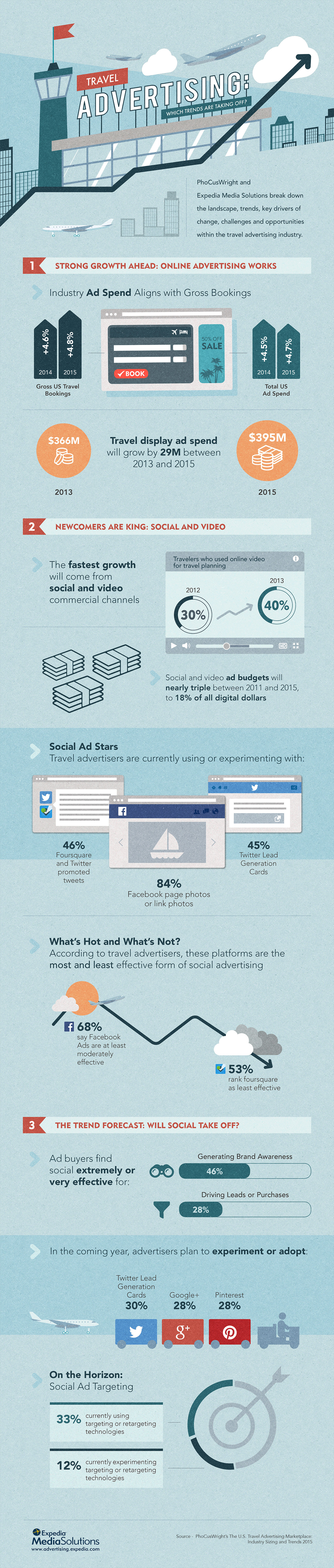 Travel Advertising Trends 2015 Infographic