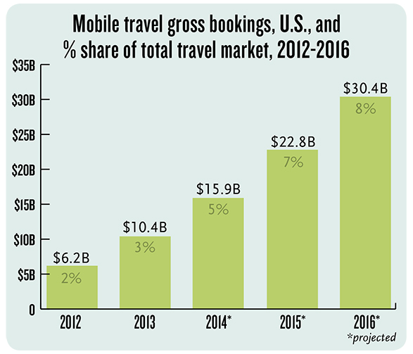 Mobile travel bookings (US), % share of total travel market, 2012-2016