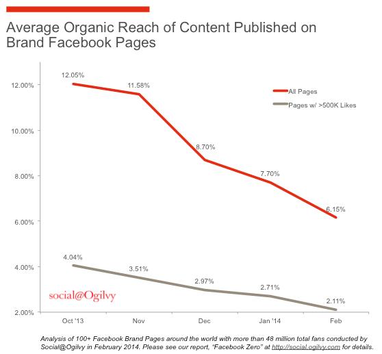 Baisse de portée organique sur Facebook, 2012-2014