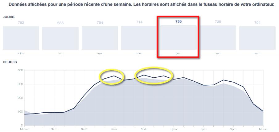 """Exemple de ciblage en fonction de """"Quand vos fans sont en ligne"""" sur Facebook"""