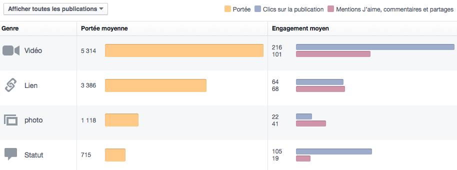 Performance selon le type de publication sur une Page Facebook