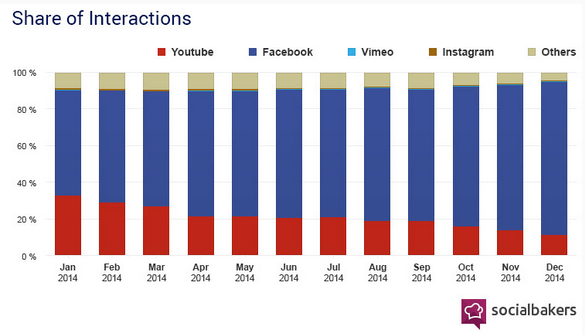Share of video interactions: Facebook vs other platforms