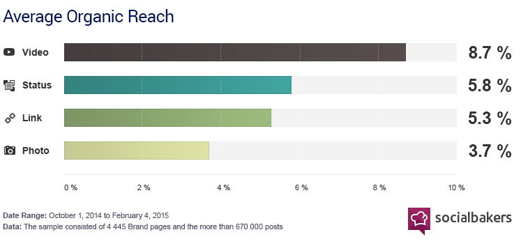 Average Organic Reach by Types of Content. Source: Social Bakers