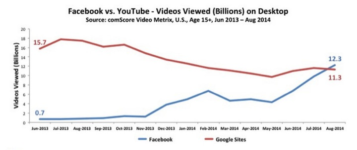 Facebook vs YouTube: evolution of video viewing, from June 2013 - August 2014. Source: comScore