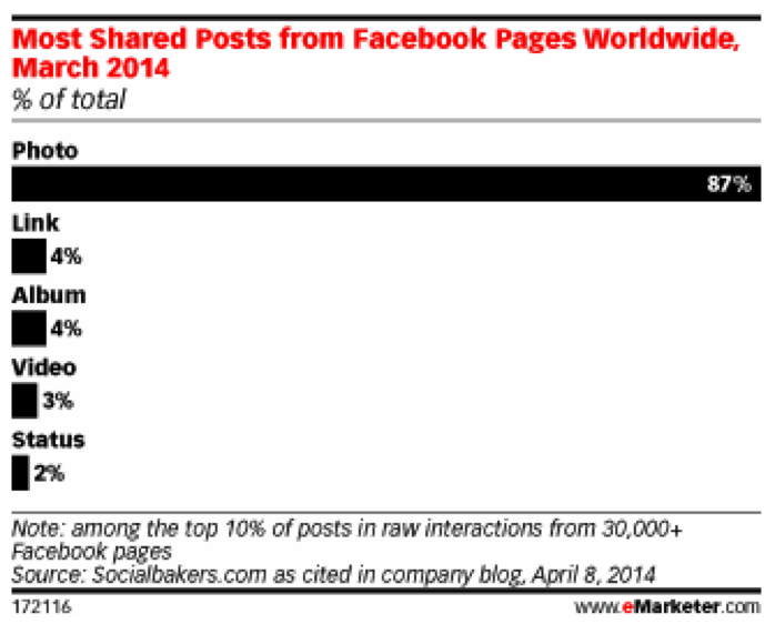 Most Shared Posts from Facebook Pages, March 2014.
