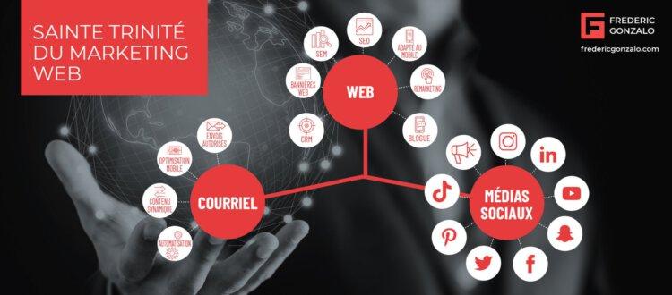 Sainte trinité du marketing numérique