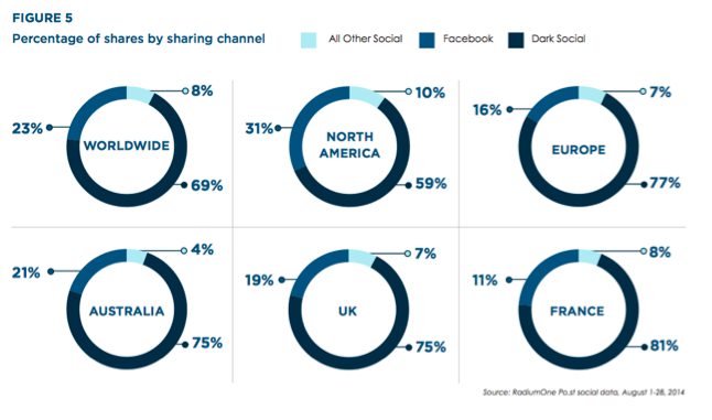Percentage of shares by sharing channels, by geographic locations