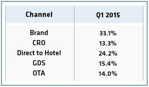 Hotel Online Distribution Channels. Source: TravelClick, February 2015.