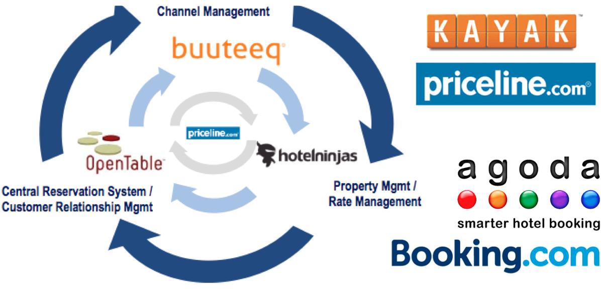 L'écosystème hôtelier Priceline en évolution