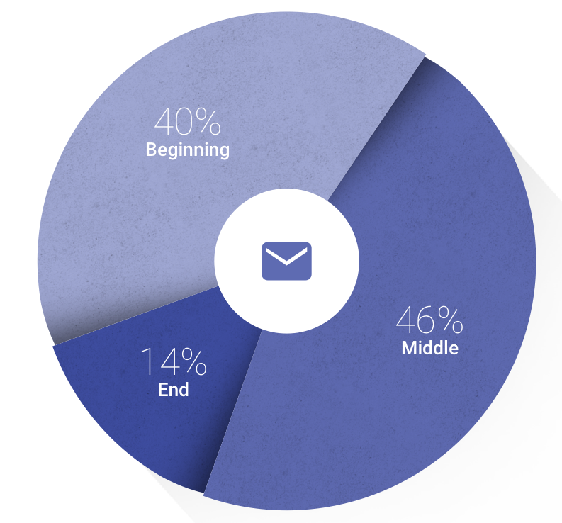 Email position in the path to purchase, in travel, for small businesses (United States)