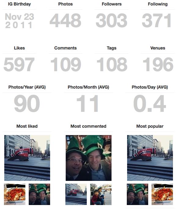 Statistiques de mon compte Instagram au 18 avril 2014