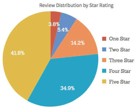 Reviews Distribution by Star Rating.