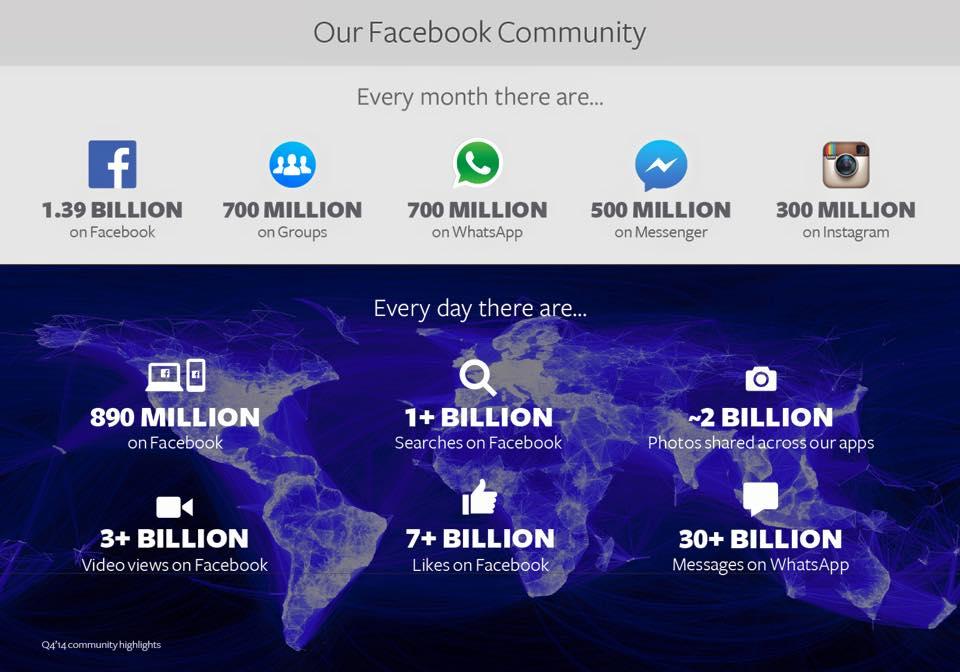 Facebook Stats, as of May 2015