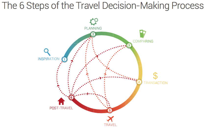 The 6 Steps of the Travel Decision-Making Process #SMinTravel