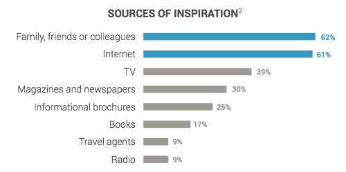 Sources of Inspiration in the travel decision-making process