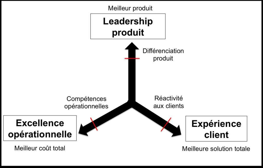 La discipline des leaders pour dominer un marché. Auteurs: Treacy & Wiersema
