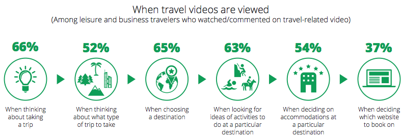 When Travel Videos Are Viewed