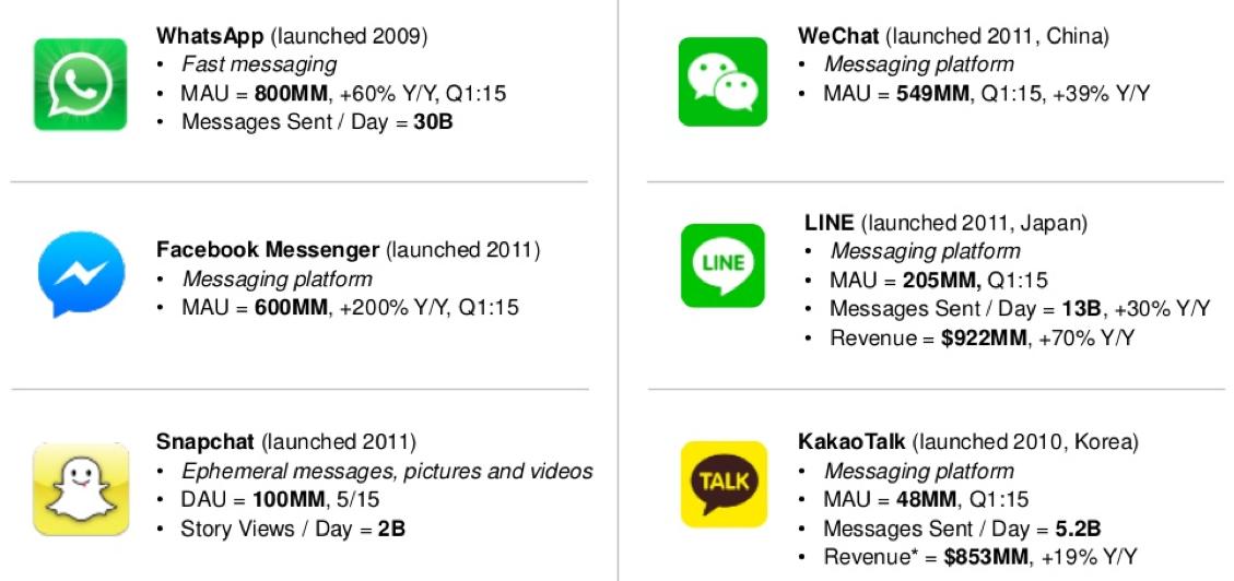 Selected Global Messaging Leaders