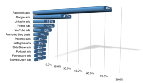Paid Social Media Regularly Used by Marketers.