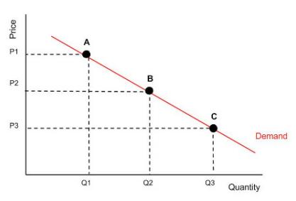 La classique courbe de l'offre et de la demande