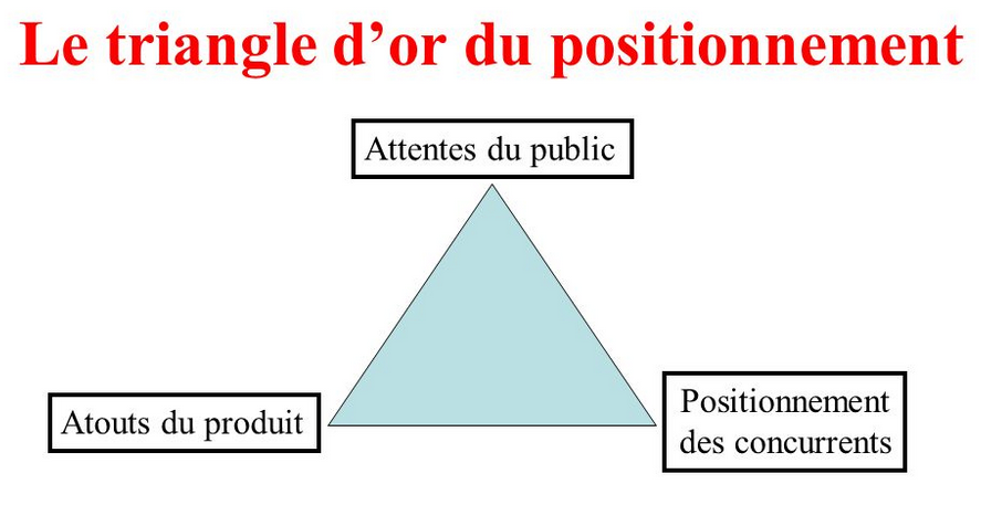 Le triangle d'or d'un positionnement de produit