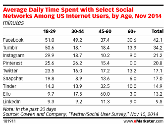 Average time spent per social network, per age group