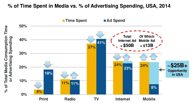 Gap entre temps passé sur les médias vs investissements publicitaires sur ces médias