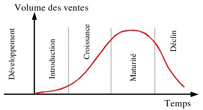 Cycle de vie du produit marketing