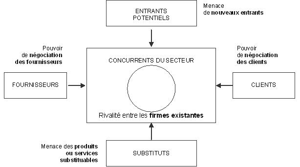 Modèle des 5 forces concurrentielles, de Michael Porter