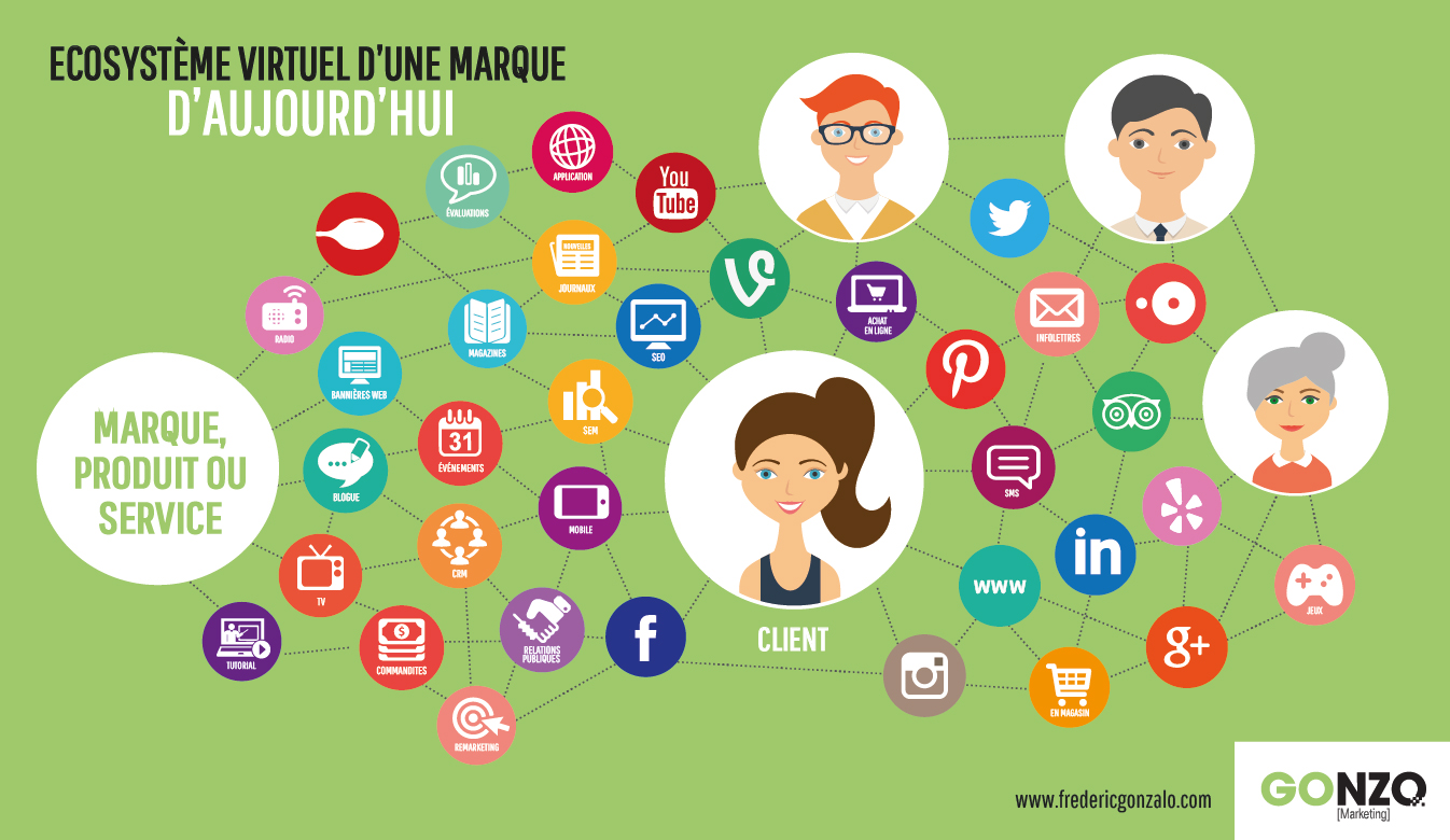 Le nouvel écosystème de marque, à l'ère du marketing numérique